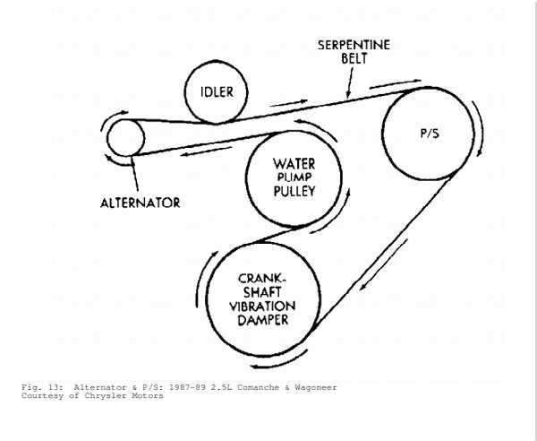 Serpentine Belt Design
